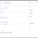 Pomodoro - Todo today sheet